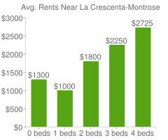 Graph of average rent prices for La Crescenta-Montrose